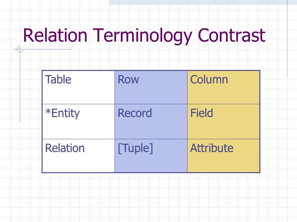 Relation Terminology Contrast TableRowColumn *EntityRecordField Relation[Tuple]Attribute