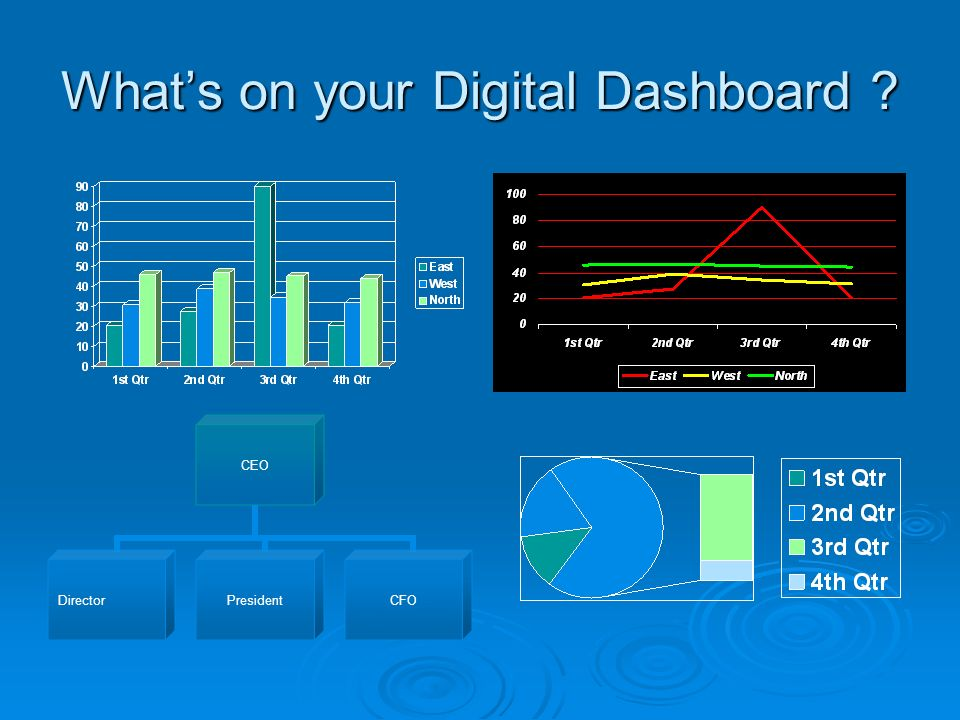 Whats on your Digital Dashboard CEO DirectorPresidentCFO