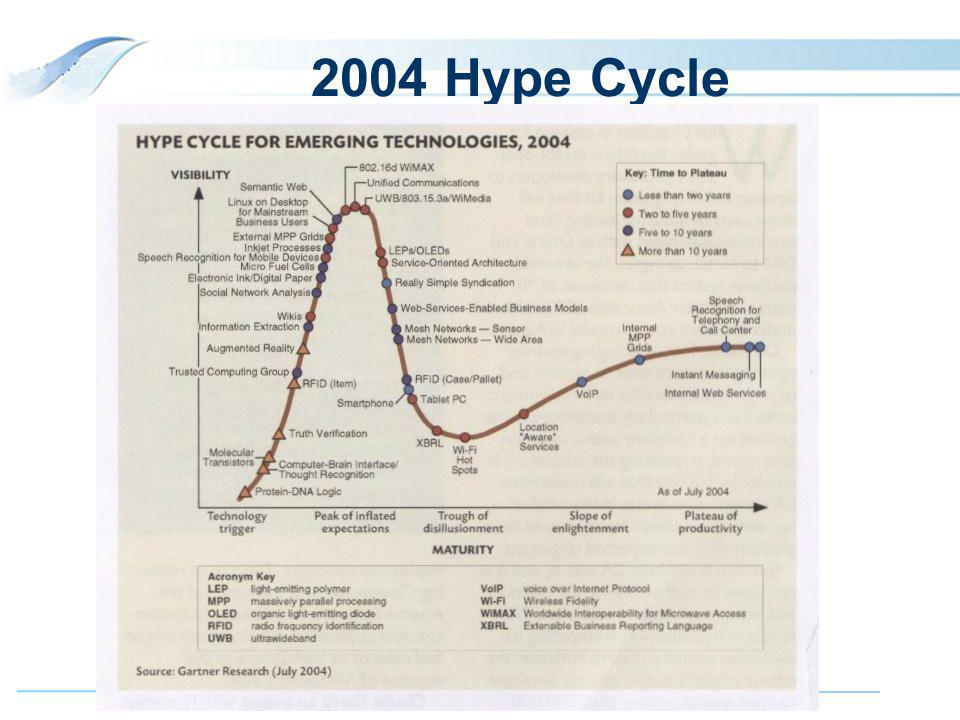 6 2004 Hype Cycle