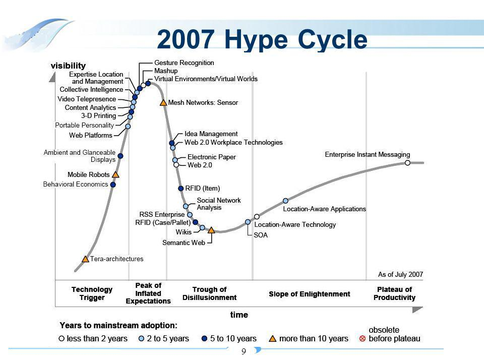 9 2007 Hype Cycle