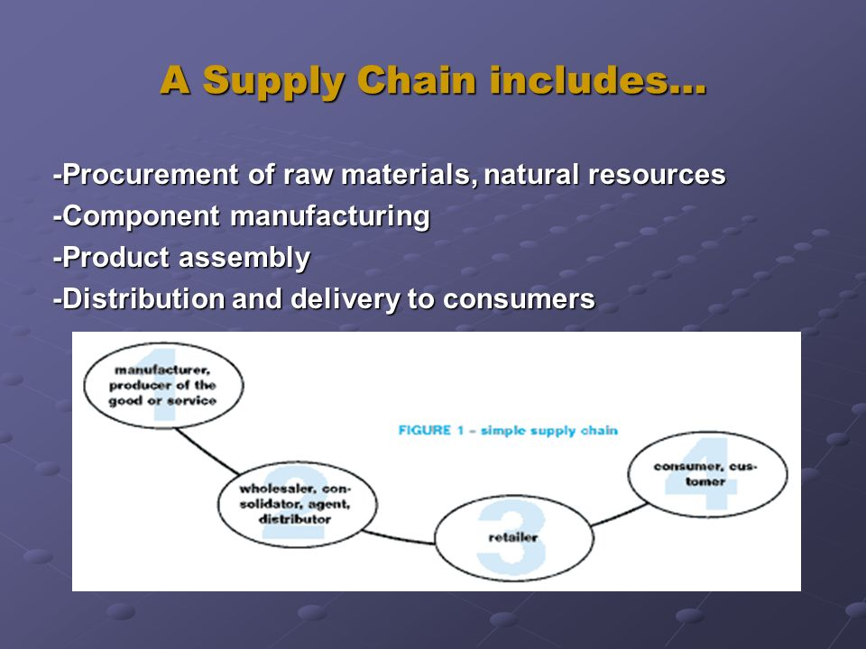 A Supply Chain includes… -Procurement of raw materials, natural resources -Component manufacturing -Product assembly -Distribution and delivery to con