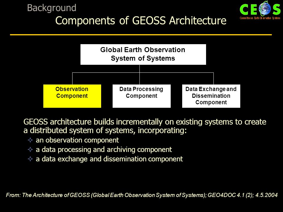 GEOSS architecture builds incrementally on existing systems to create a distributed system of systems, incorporating: an observation component a data processing and archiving component a data exchange and dissemination component Global Earth Observation System of Systems Observation Component Data Processing Component Data Exchange and Dissemination Component From: The Architecture of GEOSS (Global Earth Observation System of Systems); GEO4DOC 4.1 (2); Background Components of GEOSS Architecture