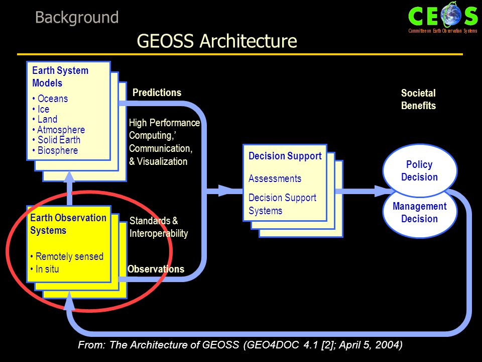 Background GEOSS Architecture Decision Support Assessments Decision Support Systems High Performance Computing, Communication, & Visualization Predictions Societal Benefits Earth System Models Oceans Ice Land Atmosphere Solid Earth Biosphere Earth Observation Systems Remotely sensed In situ From: The Architecture of GEOSS (GEO4DOC 4.1 [2]; April 5, 2004) Management Decision Policy Decision Observations Standards & Interoperability