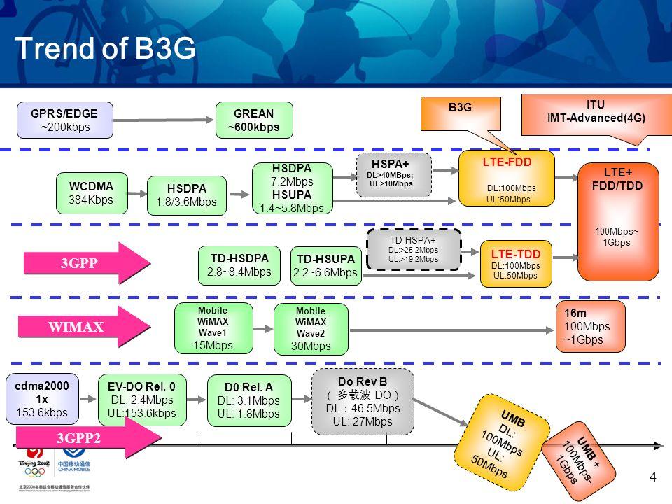 4 Trend of B3G EV-DO Rel. 0 DL: 2.4Mbps UL:153.6kbps cdma2000 1x 153.6kbps D0 Rel. A DL: 3.1Mbps UL: 1.8Mbps Do Rev B DO DL 46.5Mbps UL: 27Mbps UMB DL