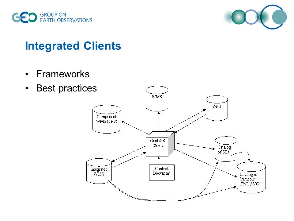 Integrated Clients Frameworks Best practices