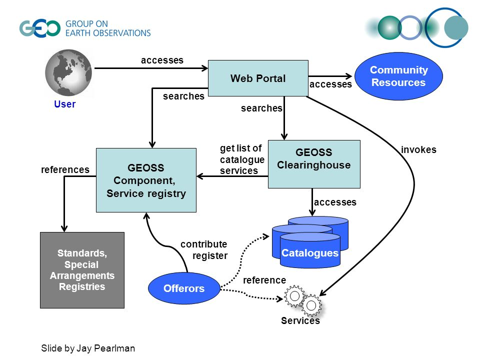 GEOSS Component, Service registry Standards, Special Arrangements Registries references Web Portal searches contribute register Community Resources accesses GEOSS Clearinghouse Catalogues Services User accesses get list of catalogue services accesses searches invokes reference Offerors Slide by Jay Pearlman