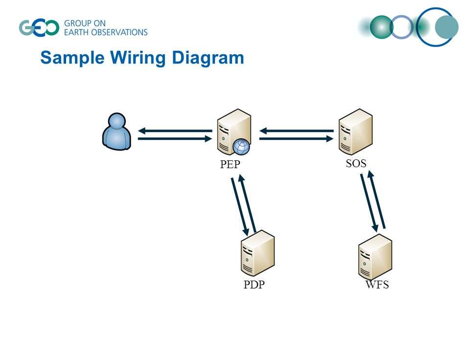 Sample Information Flow PEP SOS PDPWFS req PDP checks policies to decide on request authorization.