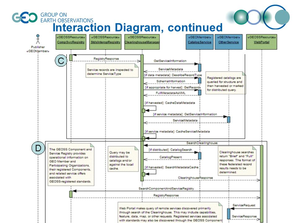 Interaction Diagram, continued