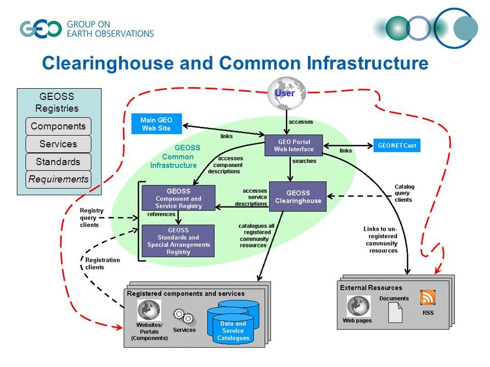 GEOSS Clearinghouse OGC CSW ISO 23950 / SRU OpenSearch? ebRS?