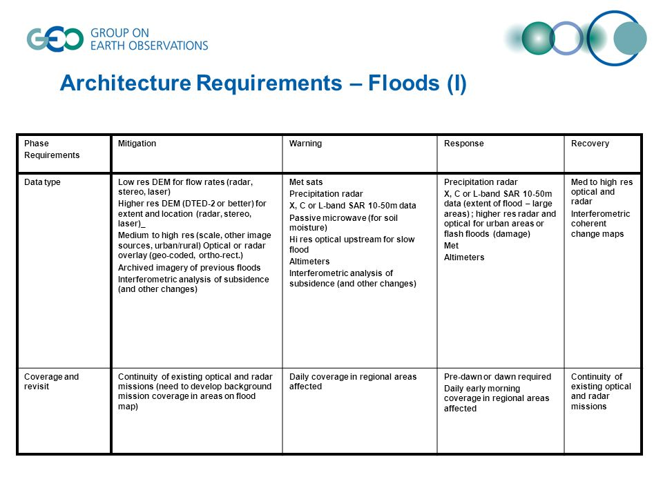 Architecture Requirements – Floods (I) Phase Requirements MitigationWarningResponseRecovery Data typeLow res DEM for flow rates (radar, stereo, laser)