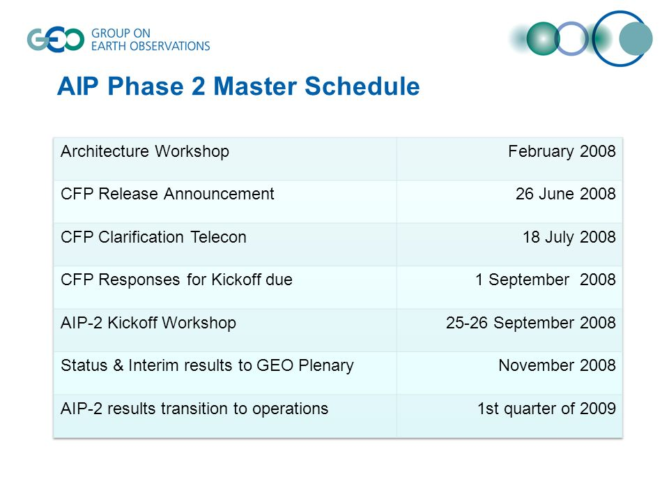 AIP Phase 2 Master Schedule