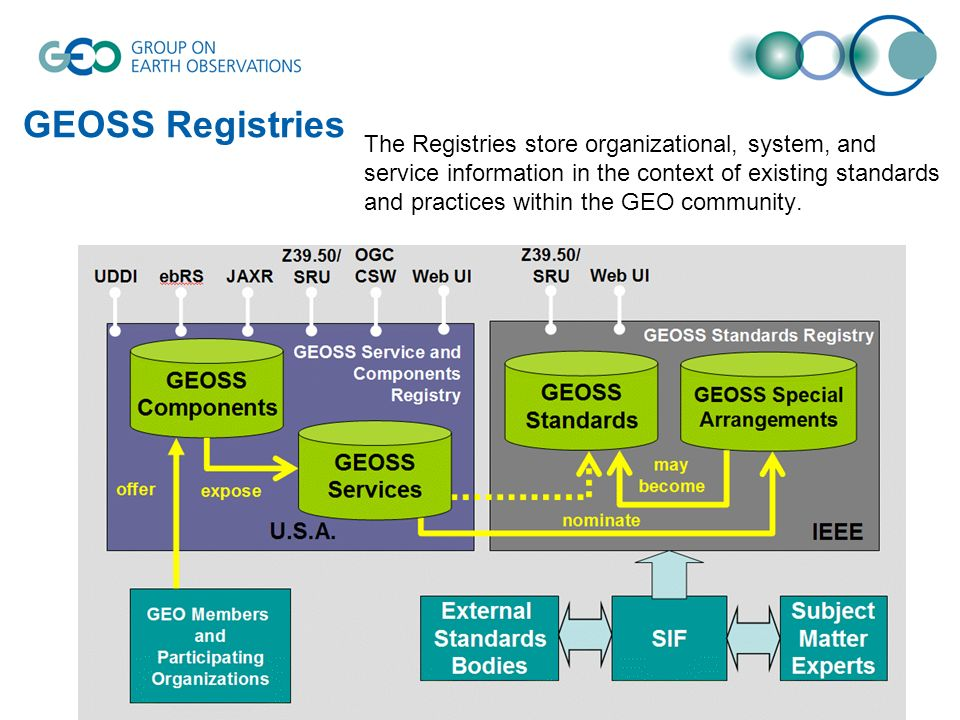 GEOSS Registries The Registries store organizational, system, and service information in the context of existing standards and practices within the GE