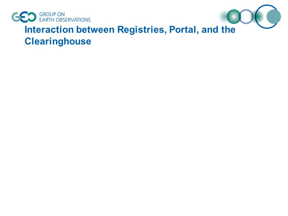 Interaction between Registries, Portal, and the Clearinghouse