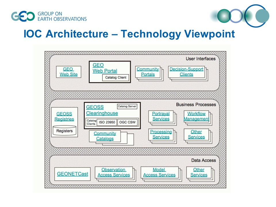 IOC Architecture – Technology Viewpoint