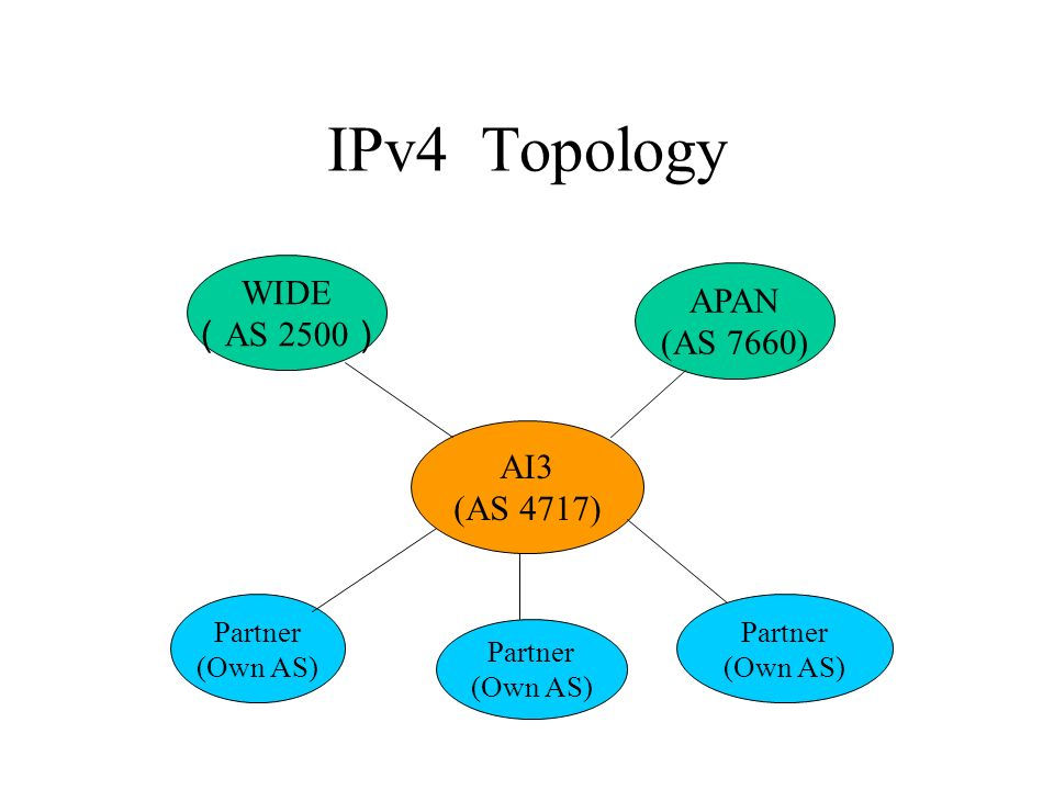 IPv4 Topology AI3 (AS 4717) Partner (Own AS) Partner (Own AS) Partner (Own AS) WIDE AS 2500 APAN (AS 7660)