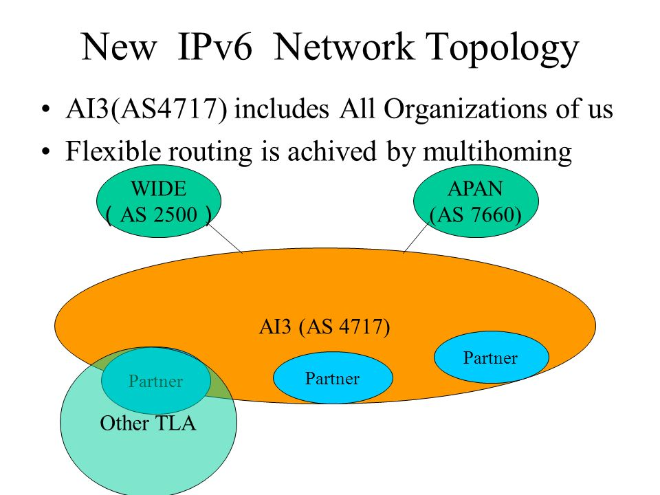 New IPv6 Network Topology AI3 (AS 4717) Partner WIDE AS 2500 APAN (AS 7660) Other TLA AI3(AS4717) includes All Organizations of us Flexible routing is achived by multihoming