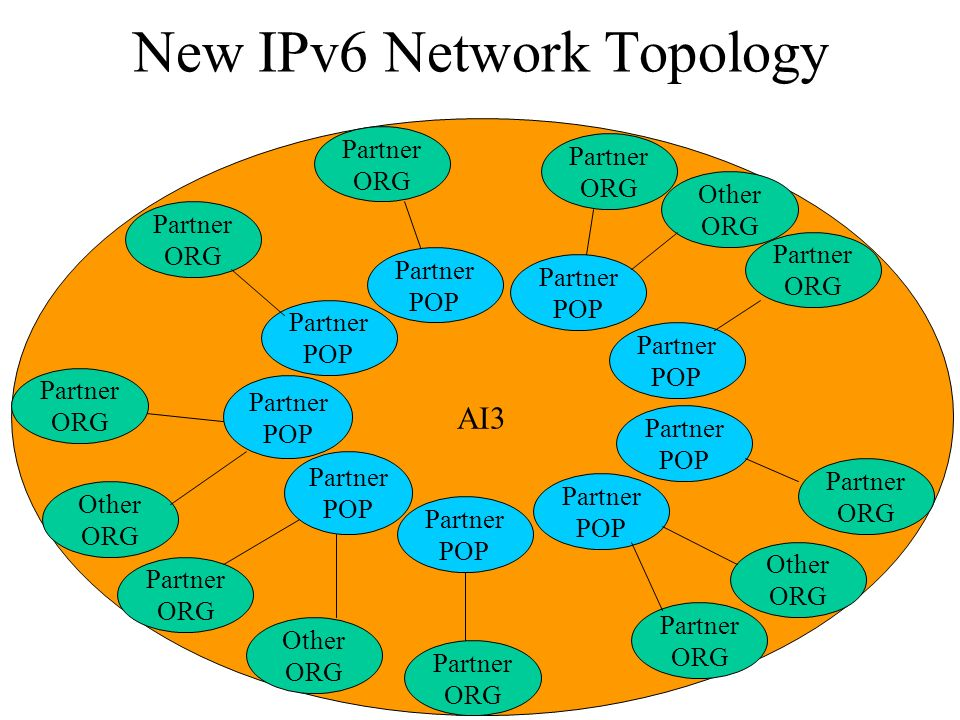 New IPv6 Network Topology AI3 Partner POP Partner POP Partner POP Partner POP Partner POP Partner ORG Partner POP Partner POP Partner POP Partner ORG Partner POP Partner ORG Partner ORG Partner ORG Partner ORG Partner ORG Partner ORG Partner ORG Other ORG Other ORG Other ORG Other ORG