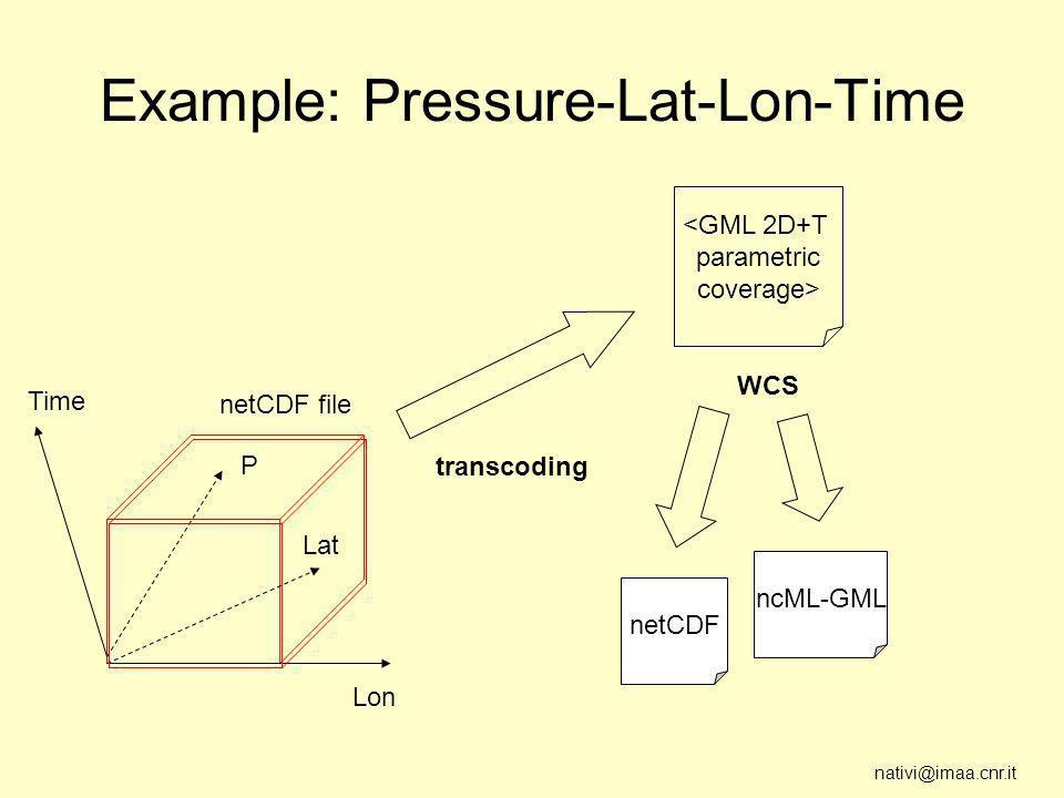 nativi@imaa.cnr.it Example: Pressure-Lat-Lon-Time Lon Time Lat <GML 2D+T parametric coverage> netCDF file transcoding netCDF ncML-GML WCS P