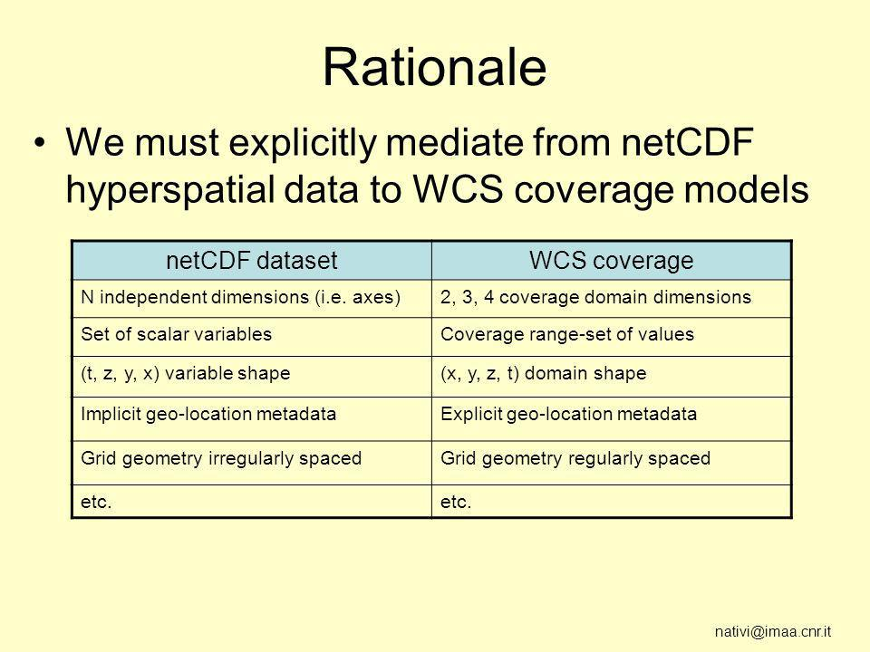 nativi@imaa.cnr.it Rationale We must explicitly mediate from netCDF hyperspatial data to WCS coverage models netCDF datasetWCS coverage N independent dimensions (i.e.