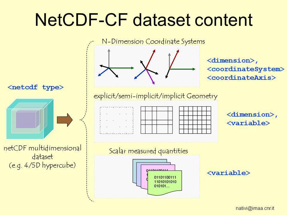 nativi@imaa.cnr.it NetCDF-CF dataset content