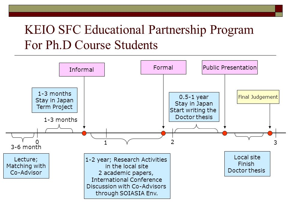 KEIO SFC Educational Partnership Program For Ph.D Course Students Lecture; Matching with Co-Advisor 1-3 months Stay in Japan Term Project 1-2 year; Research Activities in the local site 2 academic papers, International Conference Discussion with Co-Advisors through SOIASIA Env.