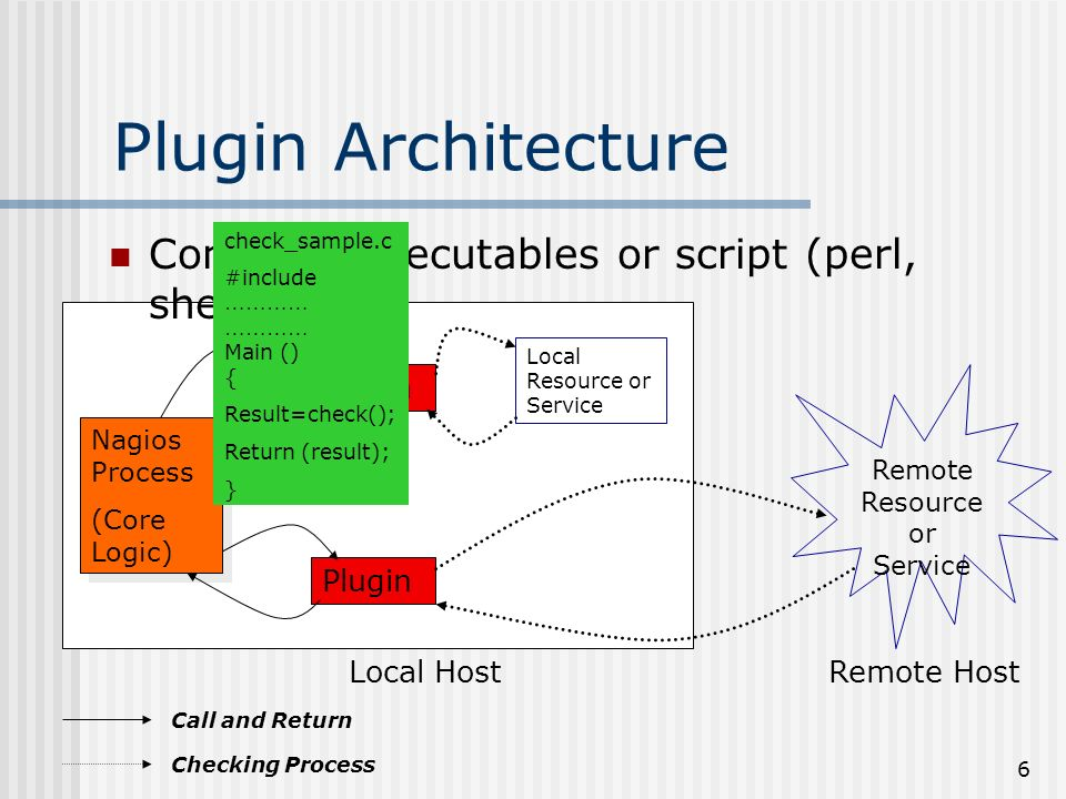 6 Plugin Architecture Compiled executables or script (perl, shell) Nagios Process (Core Logic) Nagios Process (Core Logic) Plugin Remote Resource or Service Local HostRemote Host Plugin Local Resource or Service Call and Return Checking Process check_sample.c #include ………… ………… Main () { Result=check(); Return (result); }