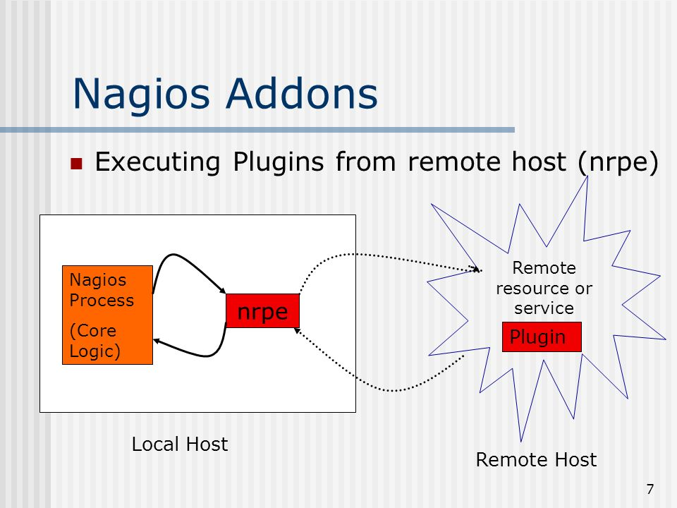 7 Nagios Addons Executing Plugins from remote host (nrpe) Nagios Process (Core Logic) Plugin Remote resource or service nrpe Local Host Remote Host