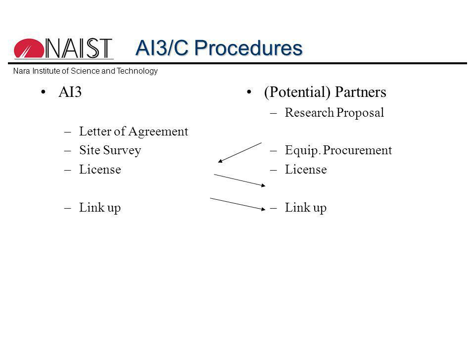 AI3/C Procedures AI3 –Letter of Agreement –Site Survey –License –Link up (Potential) Partners –Research Proposal –Equip.