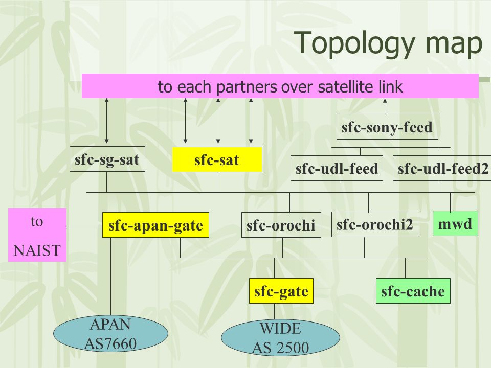 Topology map sfc-apan-gate sfc-gate sfc-orochi sfc-orochi2 WIDE AS 2500 sfc-sat sfc-sg-sat to each partners over satellite link sfc-udl-feedsfc-udl-feed2 sfc-sony-feed mwd sfc-cache APAN AS7660 to NAIST