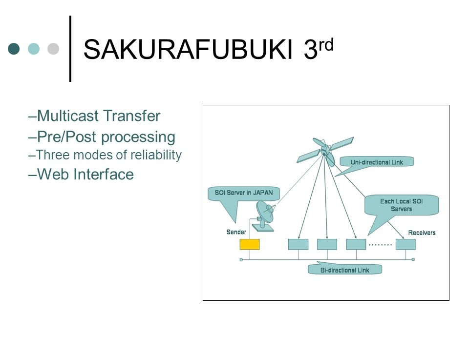 SAKURAFUBUKI 3 rd –Multicast Transfer –Pre/Post processing –Three modes of reliability –Web Interface