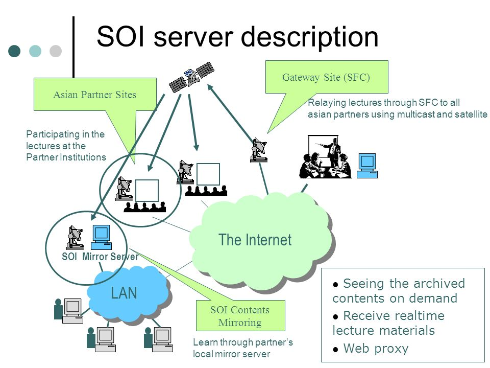 SOI Contents Mirroring Asian Partner Sites SOI Mirror Server LAN Gateway Site (SFC) The Internet Participating in the lectures at the Partner Institutions Relaying lectures through SFC to all asian partners using multicast and satellite Learn through partners local mirror server SOI server description Seeing the archived contents on demand Receive realtime lecture materials Web proxy