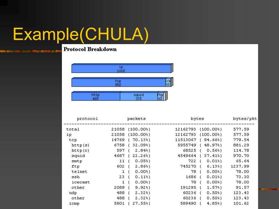 Example(CHULA)