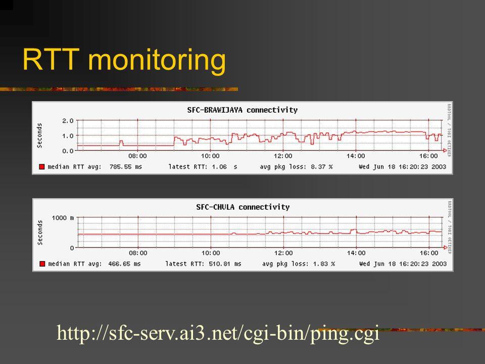 RTT monitoring http://sfc-serv.ai3.net/cgi-bin/ping.cgi