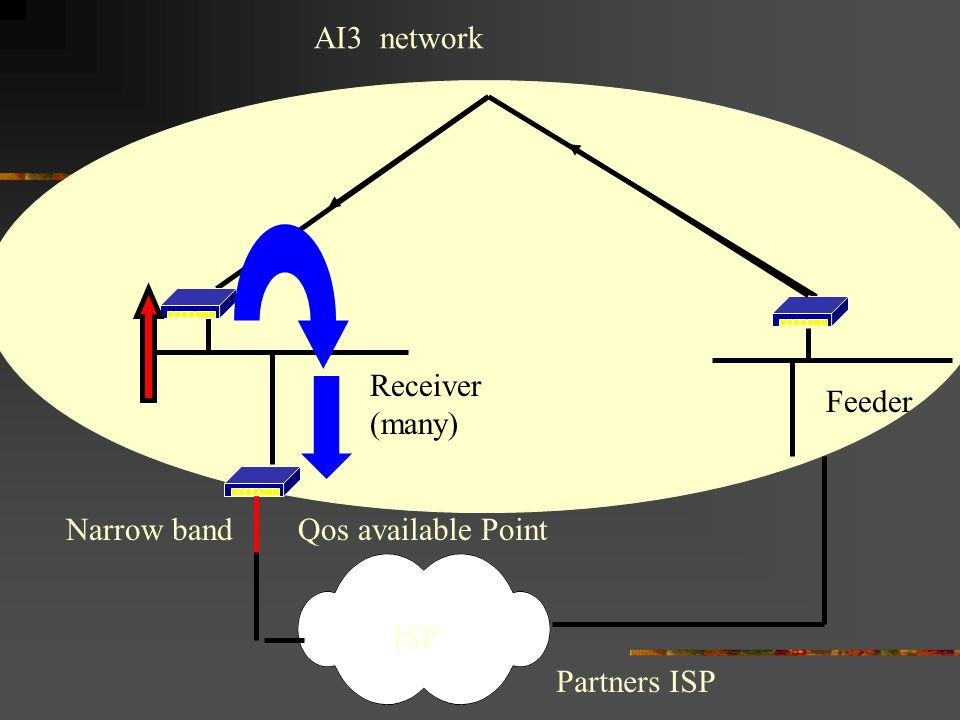 AI3 network Narrow band Qos available Point Receiver (many) Feeder ISP Partners ISP