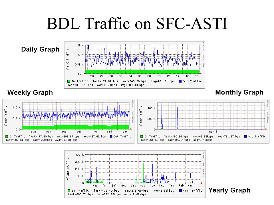 BDL Traffic on SFC-ASTI Daily Graph Weekly Graph Monthly Graph Yearly Graph