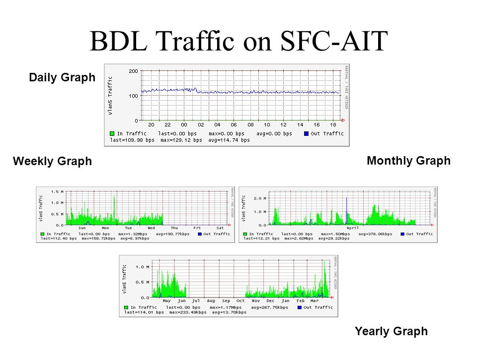 BDL Traffic on SFC-AIT Daily Graph Weekly Graph Monthly Graph Yearly Graph