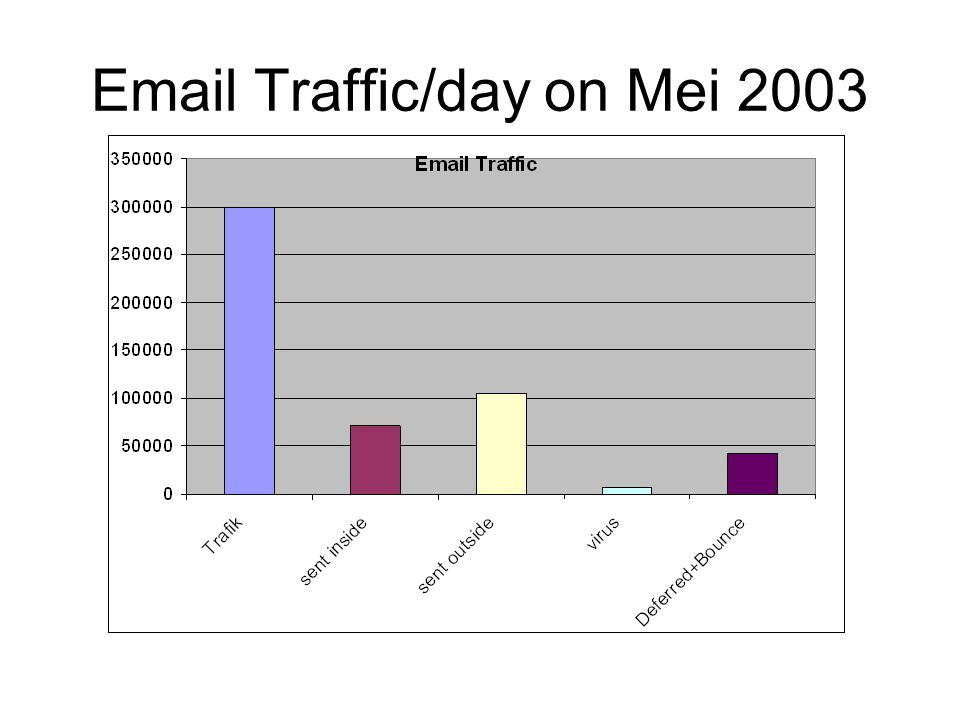 Email Traffic/day on Mei 2003