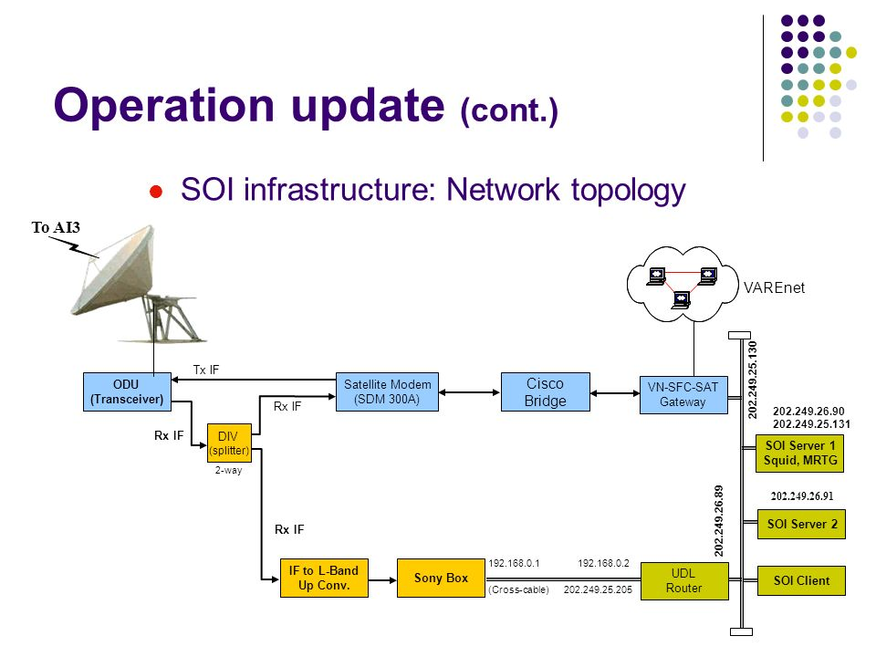 Operation update (cont.) SOI infrastructure: Network topology ODU (Transceiver) Satellite Modem (SDM 300A) Tx IF Rx IF IF to L-Band Up Conv. Sony Box