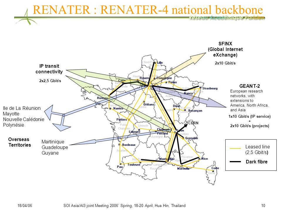 18/04/06SOI Asia/AI3 joint Meeting 2006 Spring, 18-20 April, Hua Hin, Thailand 10 RENATER : RENATER-4 national backbone CERN IP transit connectivity G