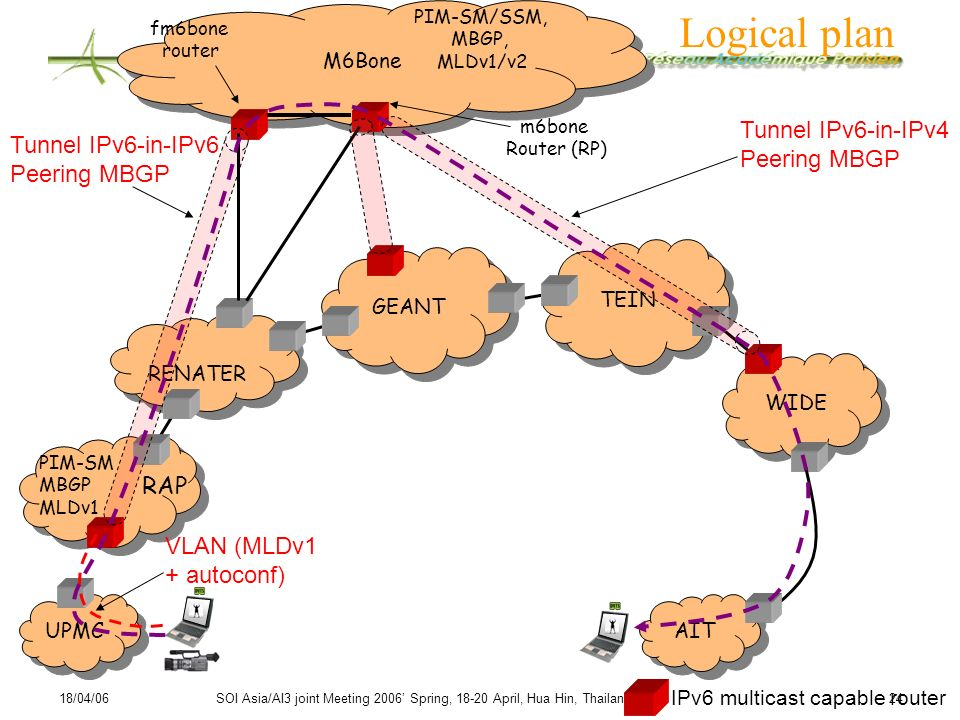 18/04/06SOI Asia/AI3 joint Meeting 2006 Spring, 18-20 April, Hua Hin, Thailand 24 Logical plan GEANT RENATER UPMC WIDE TEIN M6Bone Tunnel IPv6-in-IPv6