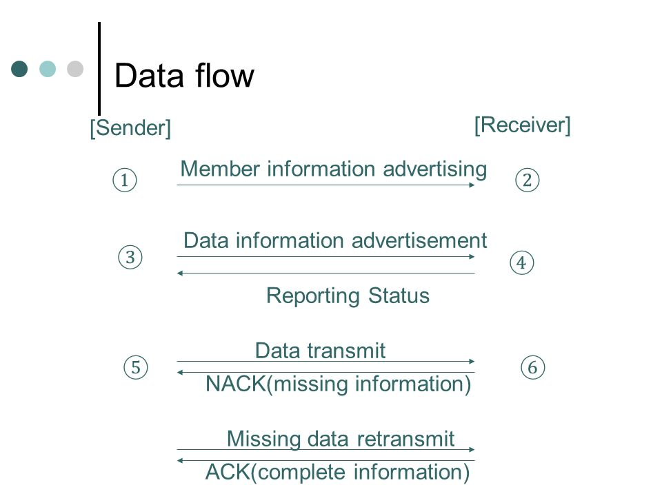Data flow [Sender] [Receiver] Member information advertising Data information advertisement Reporting Status Data transmit NACK(missing information) Missing data retransmit ACK(complete information)