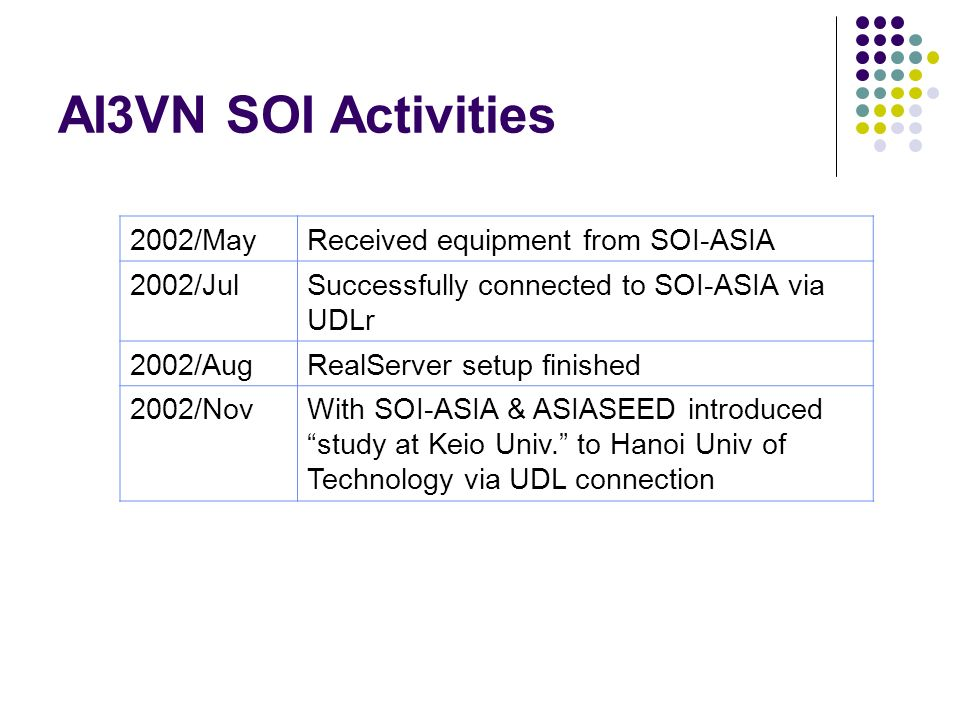 AI3VN SOI Activities 2002/MayReceived equipment from SOI-ASIA 2002/JulSuccessfully connected to SOI-ASIA via UDLr 2002/AugRealServer setup finished 2002/NovWith SOI-ASIA & ASIASEED introduced study at Keio Univ.
