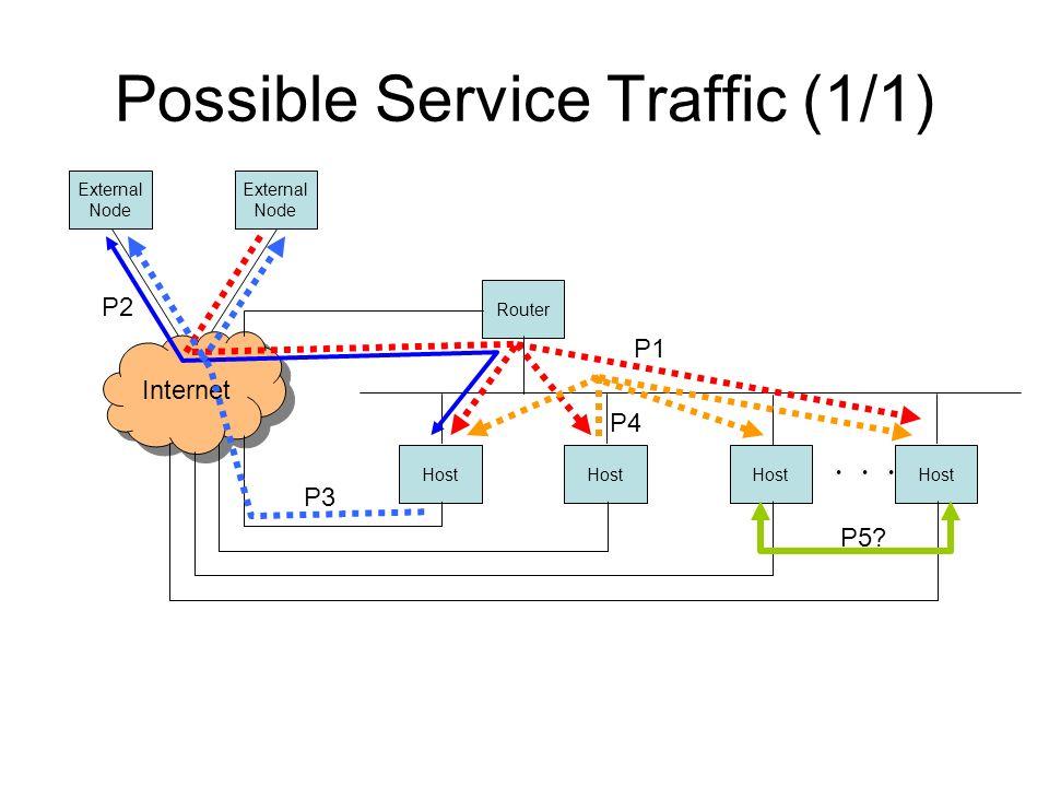 Possible Service Traffic (1/1) Internet Host Router External Node External Node P1 P2 P5? P3 P4