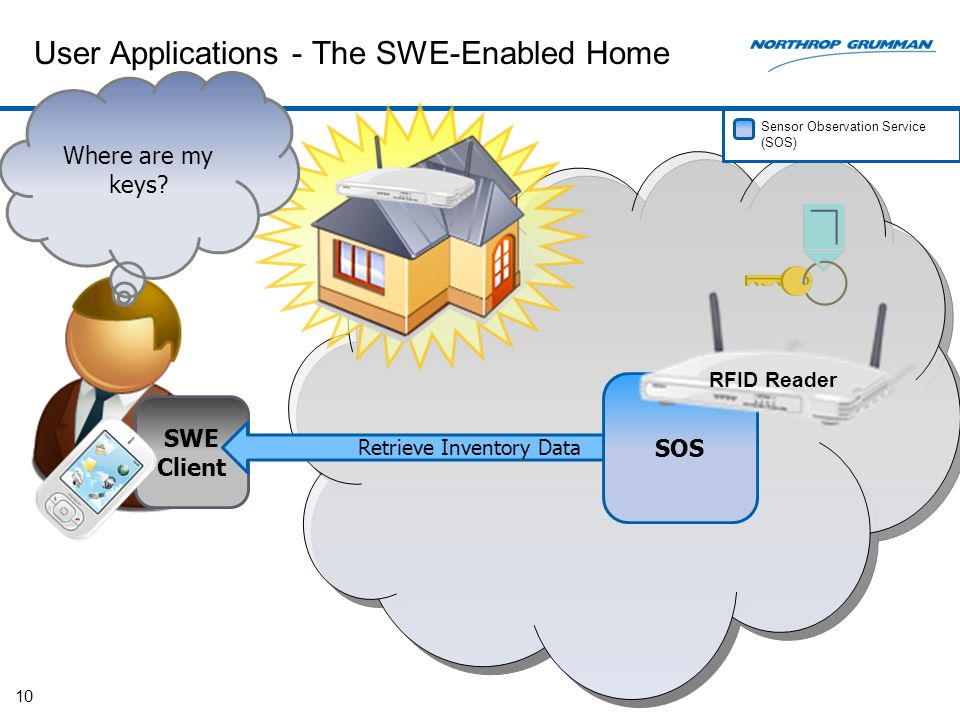 User Applications - The SWE-Enabled Home 10 SWE Client Retrieve Inventory Data SOS Where are my keys.