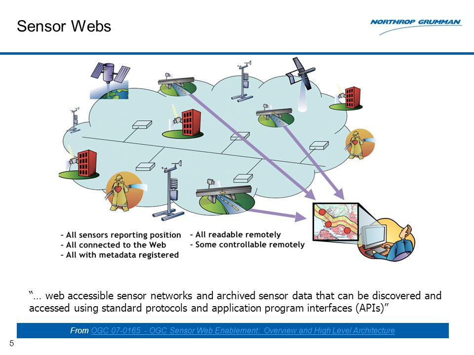 Sensor Webs 5 … web accessible sensor networks and archived sensor data that can be discovered and accessed using standard protocols and application program interfaces (APIs) From OGC OGC Sensor Web Enablement: Overview and High Level ArchitectureOGC OGC Sensor Web Enablement: Overview and High Level Architecture