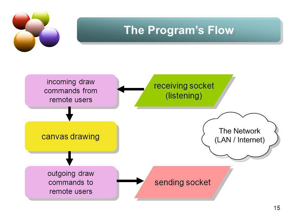 15 The Programs Flow canvas drawing incoming draw commands from remote users incoming draw commands from remote users outgoing draw commands to remote users outgoing draw commands to remote users receiving socket (listening) receiving socket (listening) sending socket