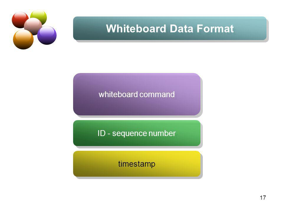 17 Whiteboard Data Format whiteboard command ID - sequence number timestamp
