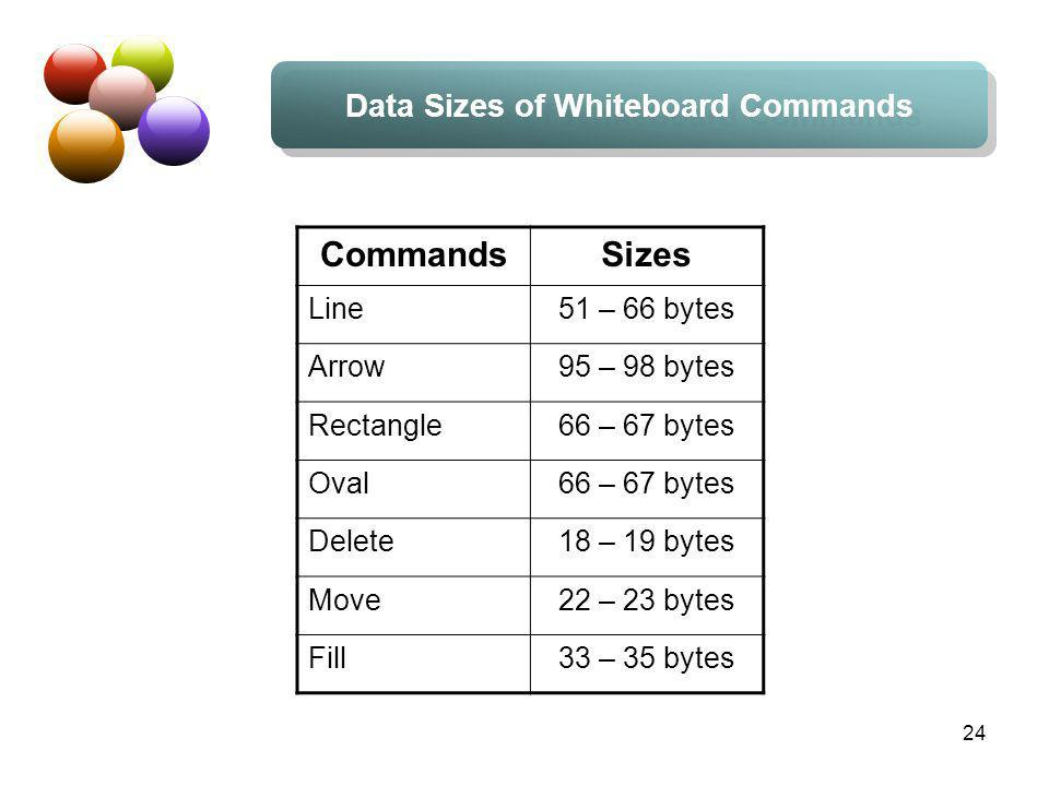 24 Data Sizes of Whiteboard Commands CommandsSizes Line51 – 66 bytes Arrow95 – 98 bytes Rectangle66 – 67 bytes Oval66 – 67 bytes Delete18 – 19 bytes Move22 – 23 bytes Fill33 – 35 bytes