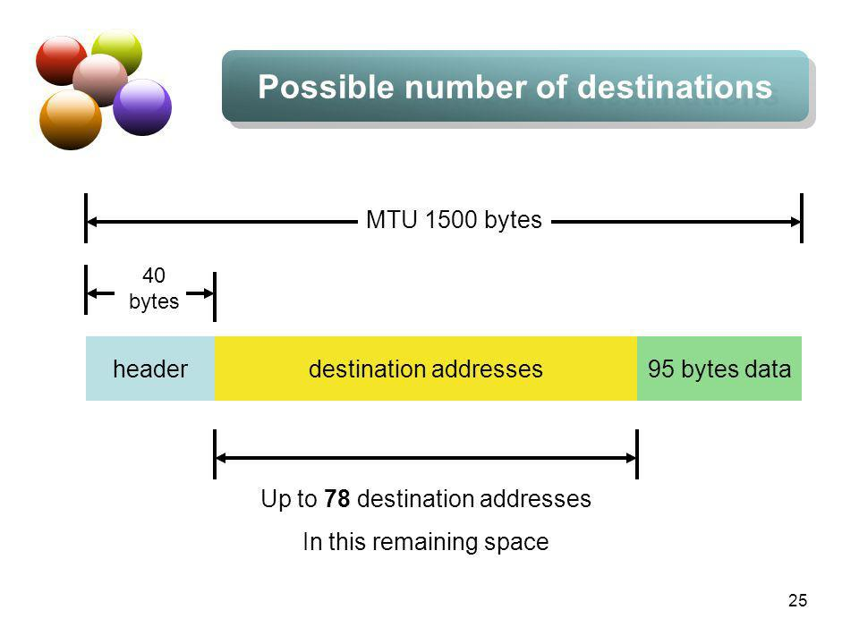 25 Possible number of destinations headerdestination addresses95 bytes data MTU 1500 bytes 40 bytes Up to 78 destination addresses In this remaining space