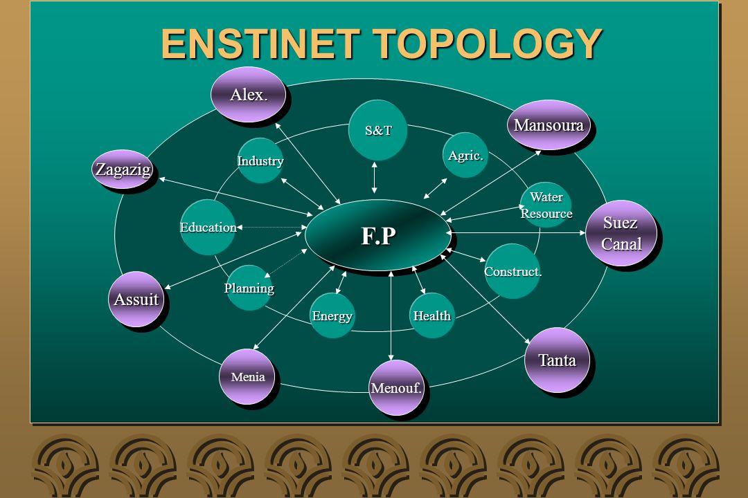 ENSTINET TOPOLOGY F.PF.P Industry Education Planning EnergyHealth Construct. WaterResource Agric. S&T Alex.Alex. MansouraMansoura SuezCanalSuezCanal T
